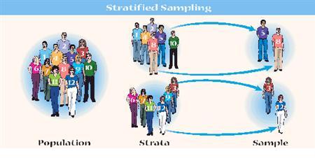 stratified random sampling dissertation